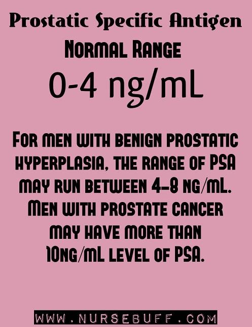 Prostatic Specific Antigen nursing mnemonics