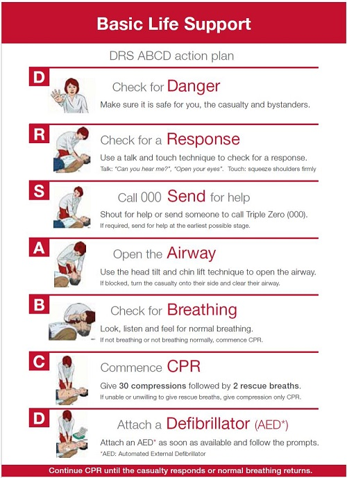 DRS ABCD First Aid Action Plan