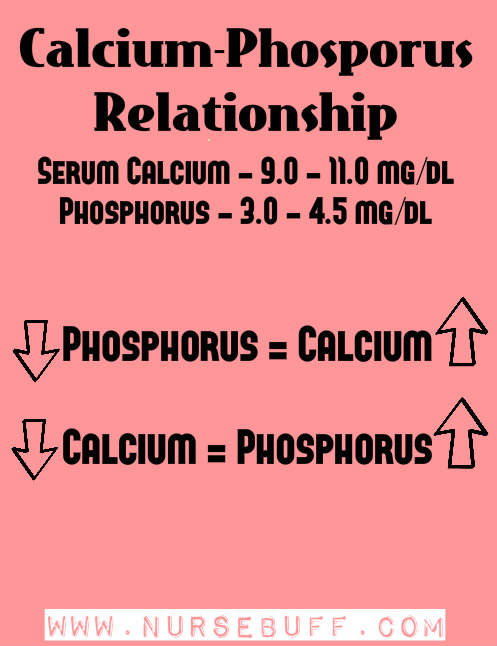Phosphorus nursing mnemonics