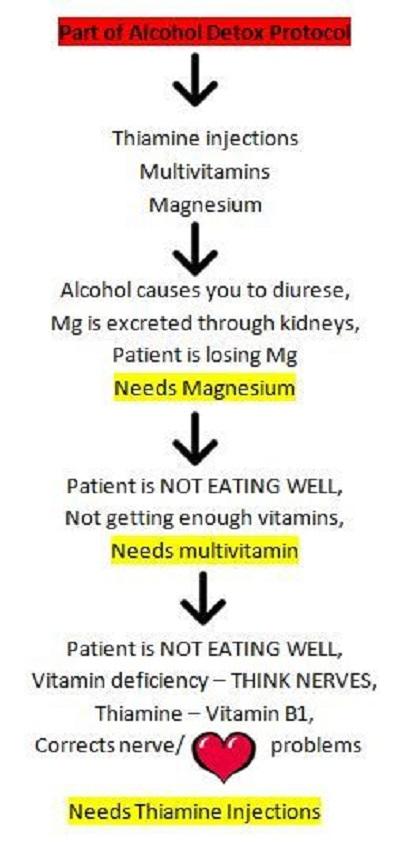 alcohol detox protocol nursing mnemonics
