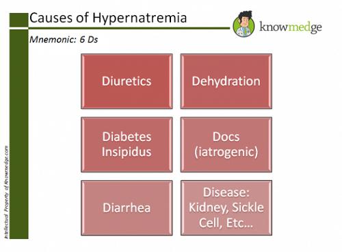 hypernatremia nursing mnemonic