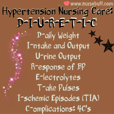 hypertension nursing care acronym