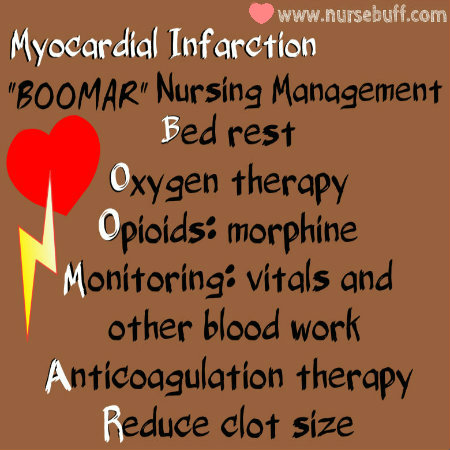 myocardial infarction mi nursing assessment and care Nary care unit (ccu) assessment a client with acute myocardial infarction chapter 29 / nursing care of clients with coronary heart disease 839.