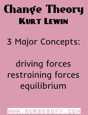 Change Theory by Kurt Lewin