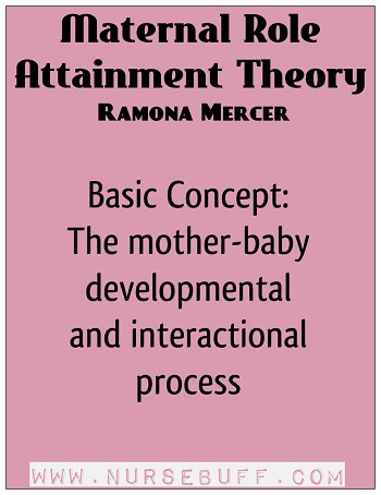 Maternal Role Attainment Theory by Ramona Mercer
