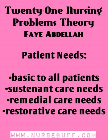 Twenty-One Nursing Problems Theory by Faye Abdellah