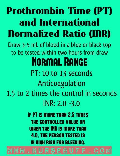 Prothrombin-Time-PT-and-INR-nursing-mnemonics