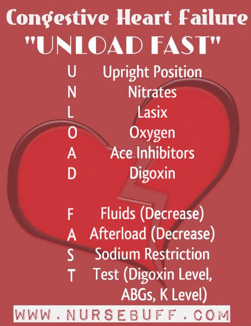 congestive-heart-failure-nursing-mnemonics