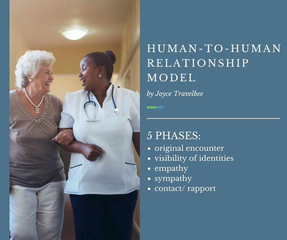 human to human relationship model nursing theories