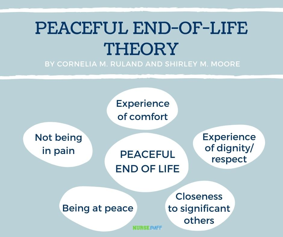 peaceful end of life nursing theories