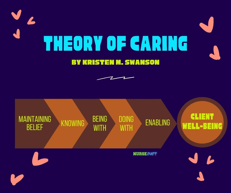 theory of caring nursing theories